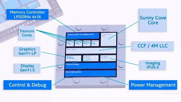 Intel Lakefied hybrid Processors
